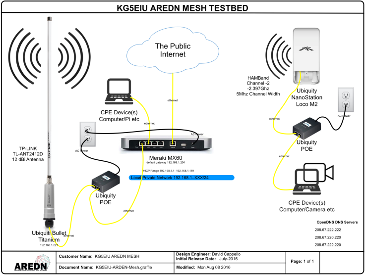 AREDN Mesh Testbed diagram
